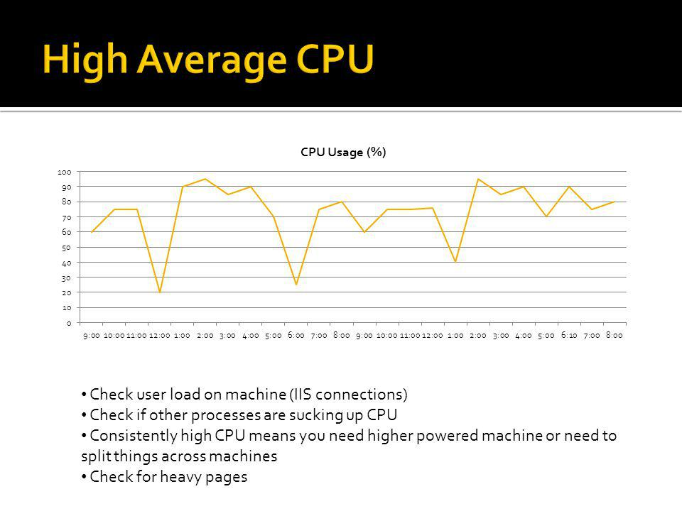 High Average CPU Check user load on machine (IIS connections)
