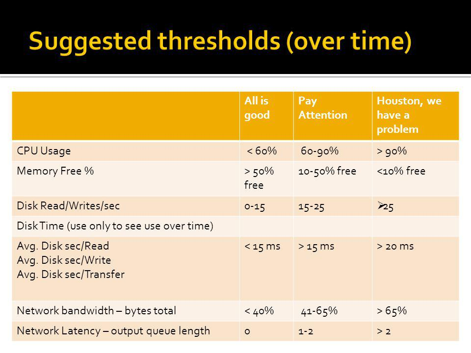 Suggested thresholds (over time)