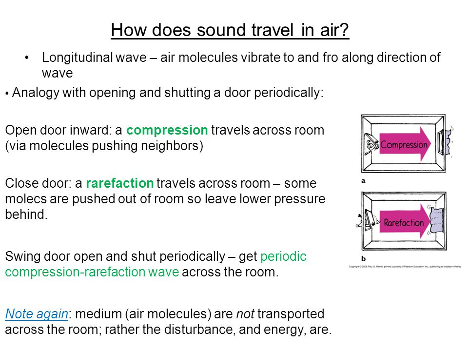 How does sound travel in air