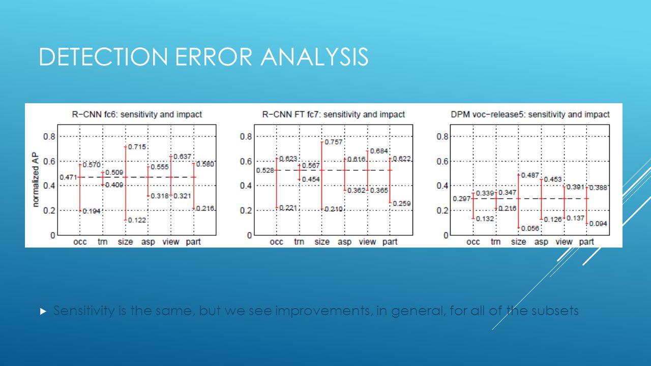 Detection Error Analysis