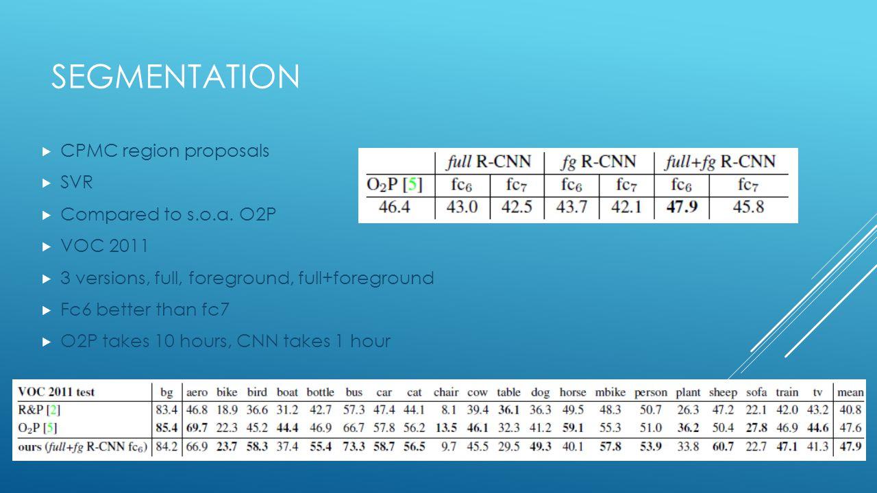 Segmentation CPMC region proposals SVR Compared to s.o.a. O2P VOC 2011