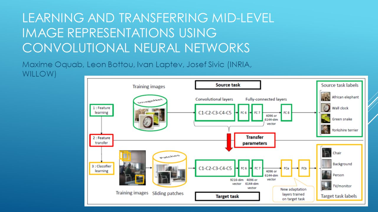 Learning and Transferring Mid-level image representations using convolutional neural networks