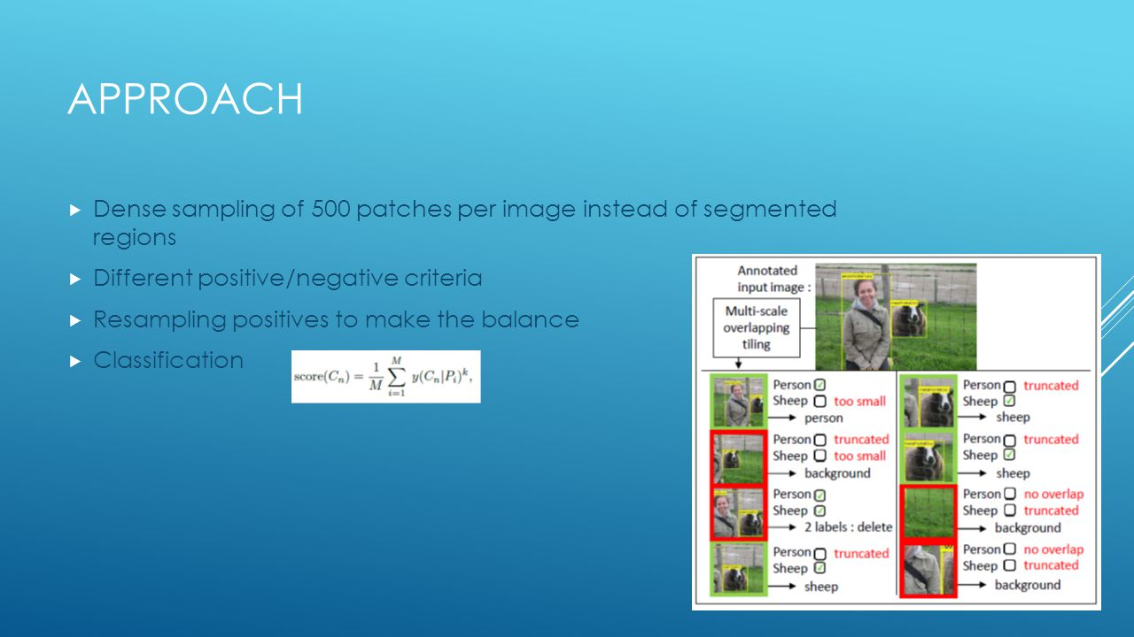 Approach Dense sampling of 500 patches per image instead of segmented regions. Different positive/negative criteria.
