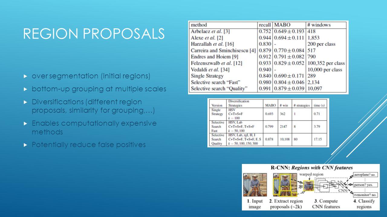 Region proposals over segmentation (initial regions)