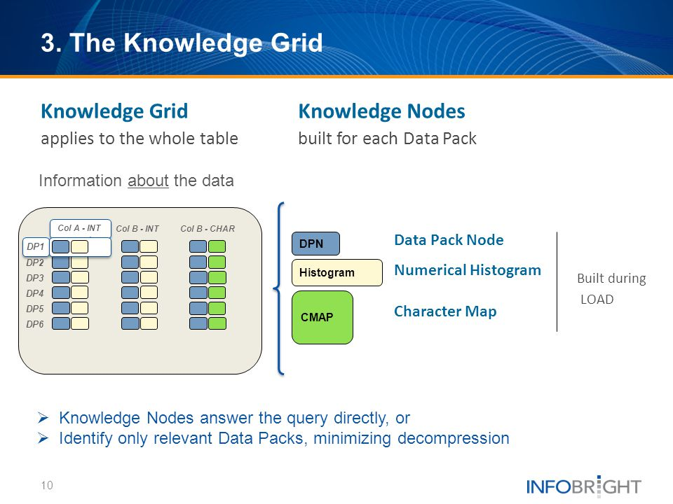 3. The Knowledge Grid Knowledge Grid Knowledge Nodes