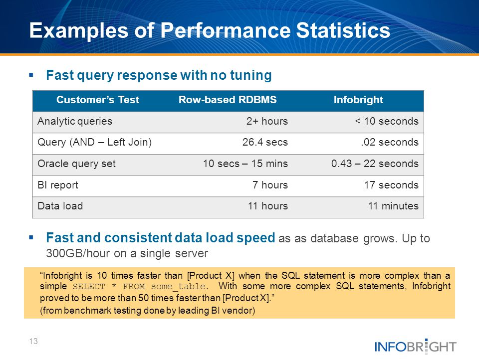 Examples of Performance Statistics