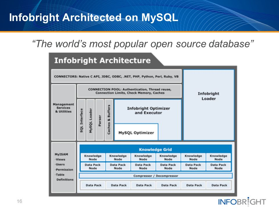 Infobright Architected on MySQL