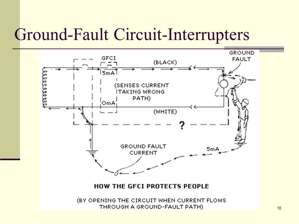 Ground-Fault Circuit-Interrupters