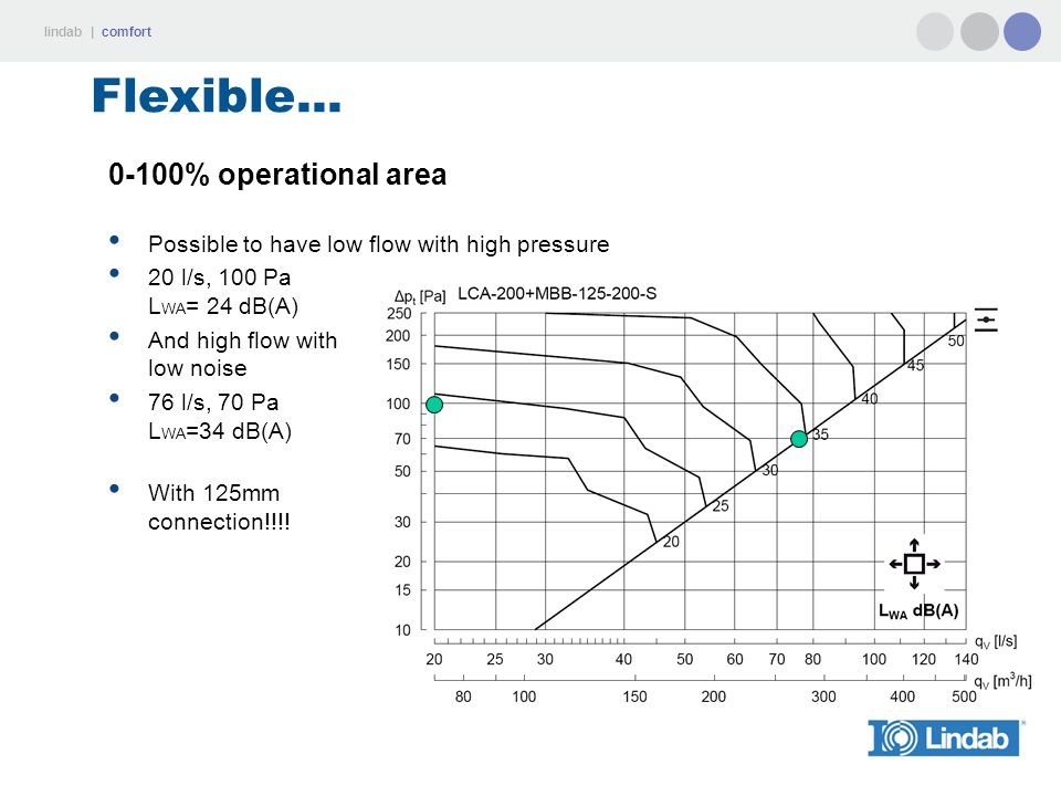 Flexible... 0-100% operational area