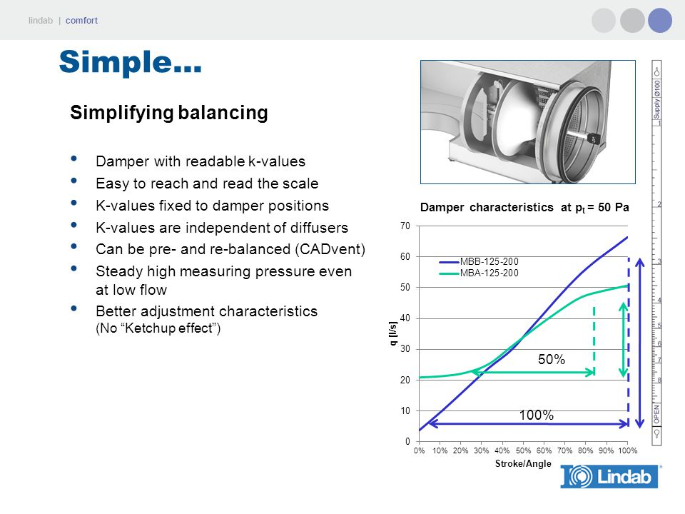 Simple... Simplifying balancing Damper with readable k-values