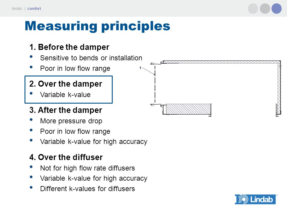Measuring principles 1. Before the damper 2. Over the damper