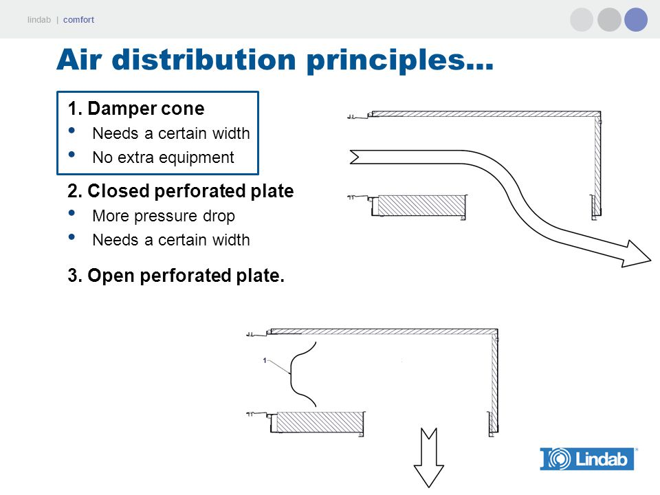 Air distribution principles...