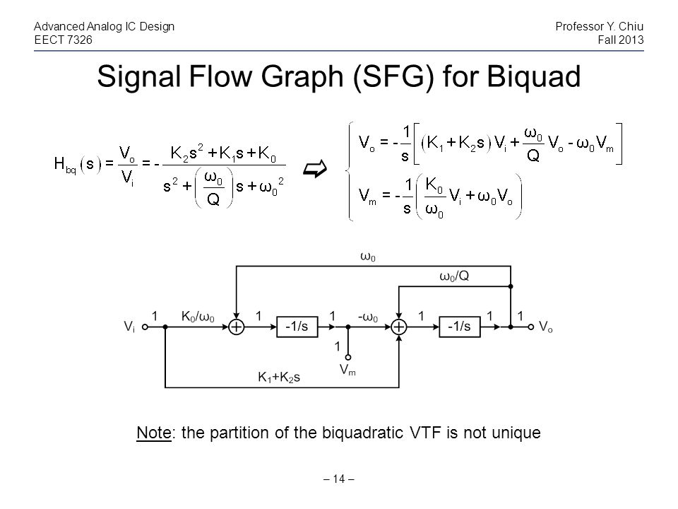 Signal Flow Graph (SFG) for Biquad