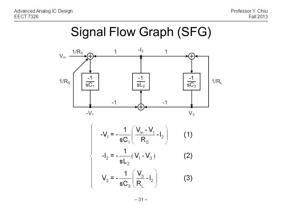 Signal Flow Graph (SFG)
