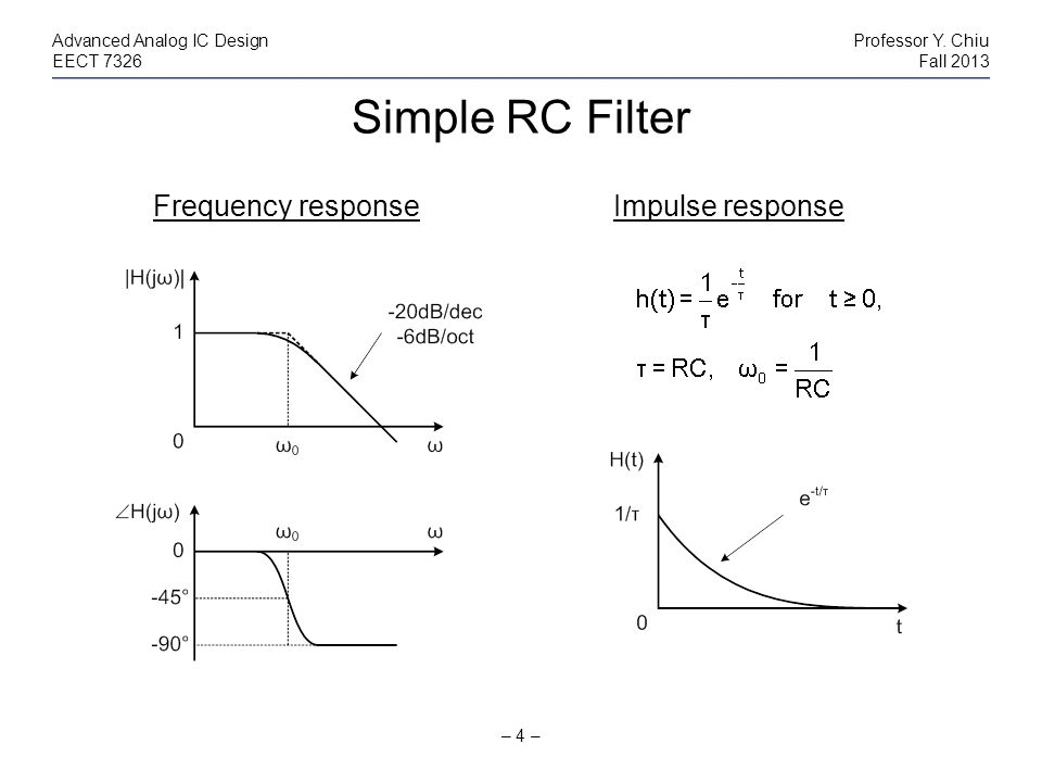 Simple RC Filter Frequency response Impulse response