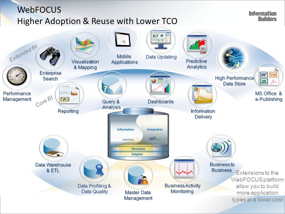 WebFOCUS Higher Adoption & Reuse with Lower TCO