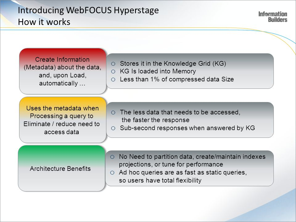 Introducing WebFOCUS Hyperstage How it works