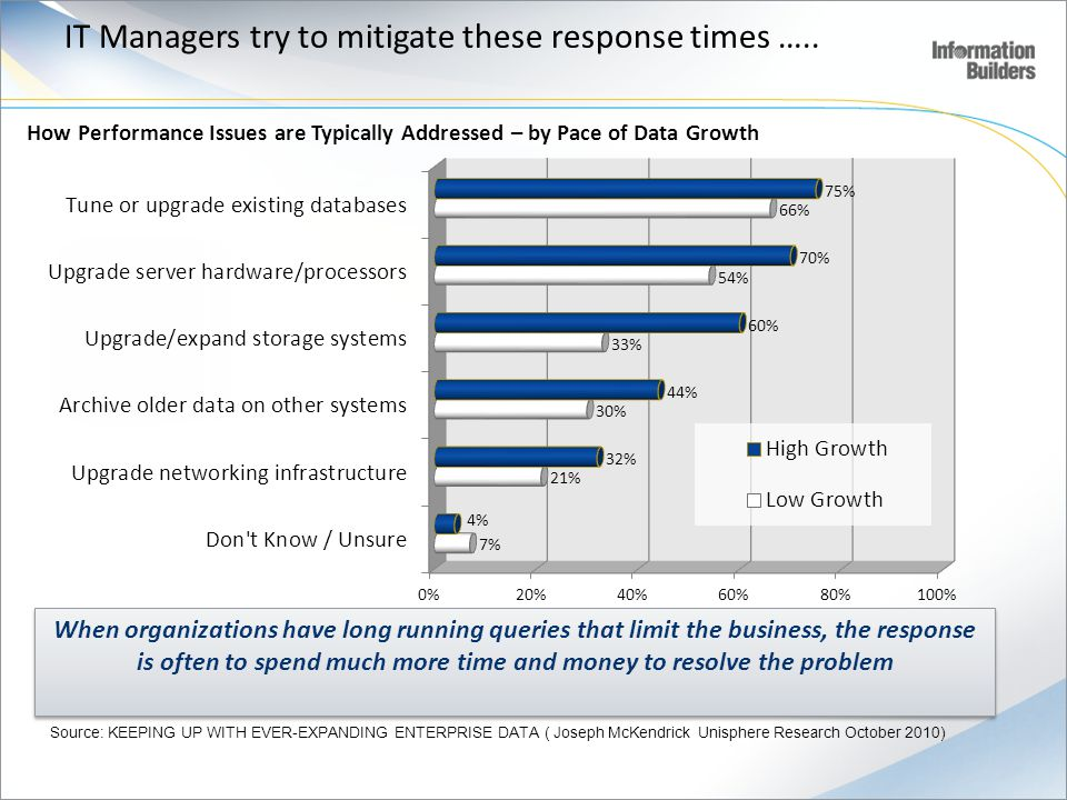 IT Managers try to mitigate these response times …..