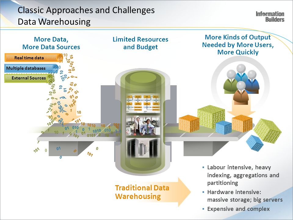 Classic Approaches and Challenges Data Warehousing
