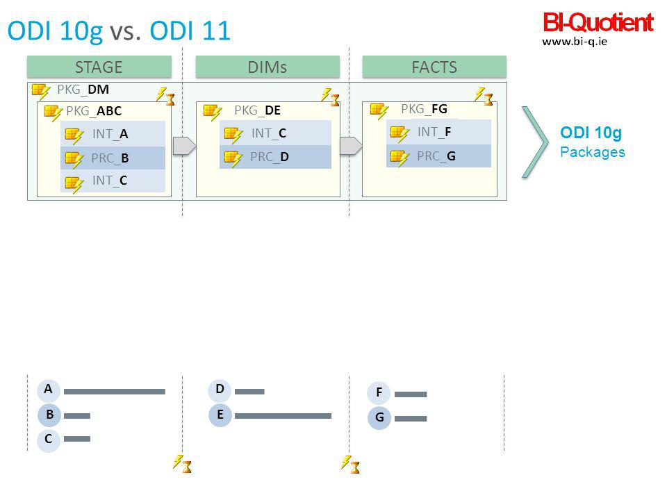 ODI 10g vs. ODI 11 STAGE DIMs FACTS ODI 10g PKG_DM PKG_ABC PKG_DE