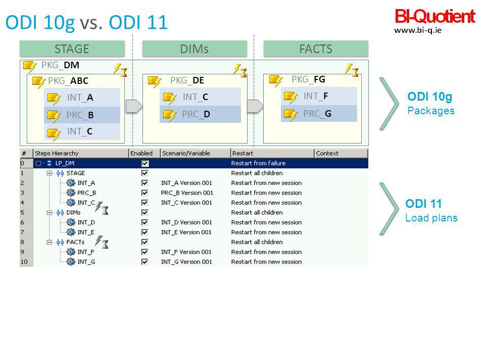 ODI 10g vs. ODI 11 STAGE DIMs FACTS ODI 10g ODI 11 PKG_DM PKG_ABC