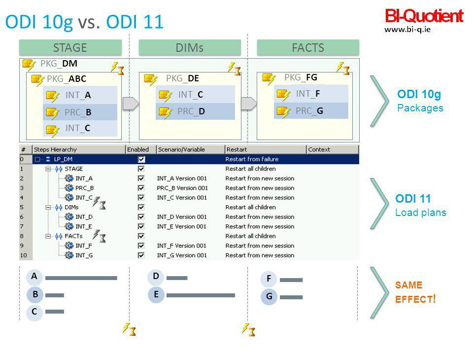 ODI 10g vs. ODI 11 STAGE DIMs FACTS ODI 10g ODI 11 same effect! PKG_DM