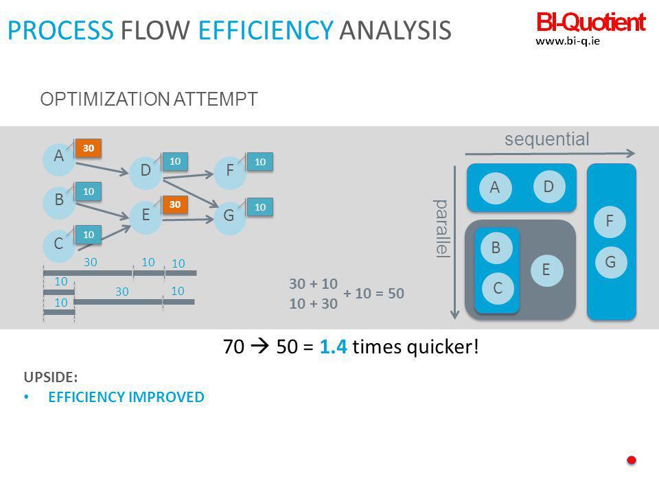 PROCESS FLOW EFFICIENCY ANALYSIS