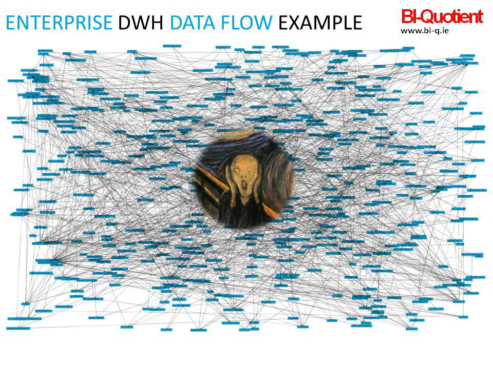 Enterprise DWH Data Flow example