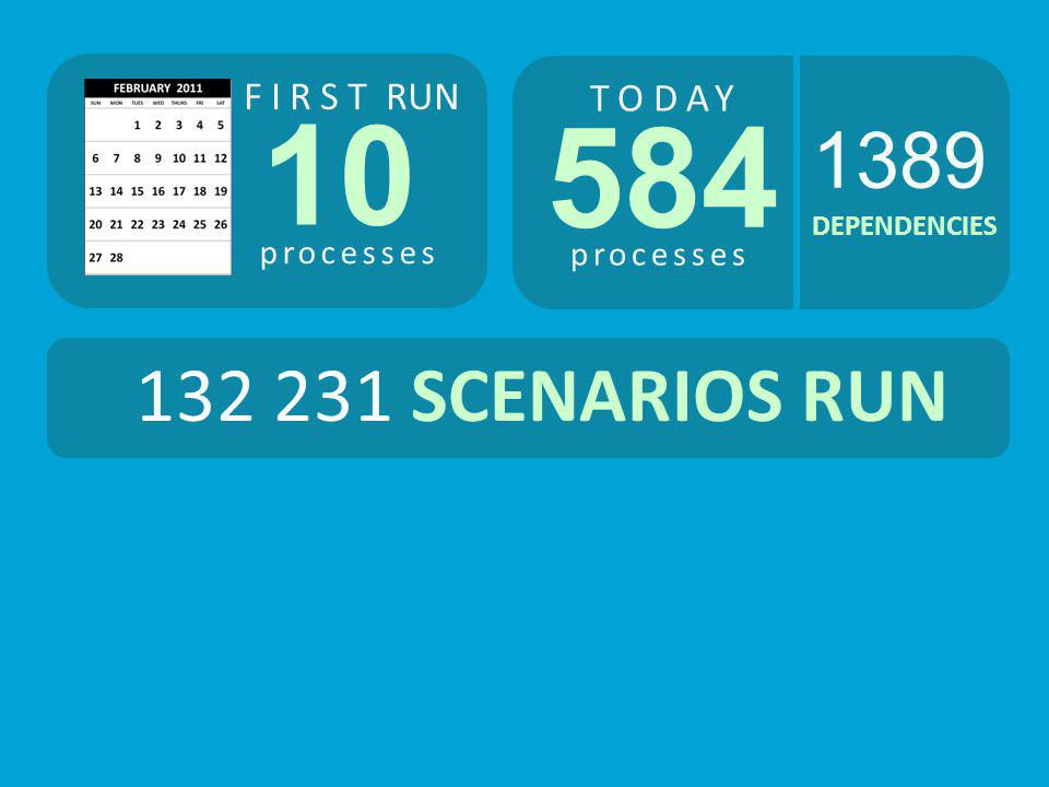 10 584 1389 132 231 SCENARIOS RUN FIRST RUN TODAY processes processes