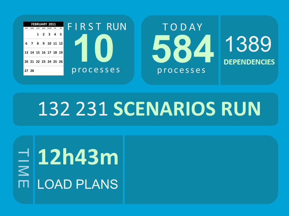 10 584 12h43m 1389 132 231 SCENARIOS RUN TIME LOAD PLANS FIRST RUN