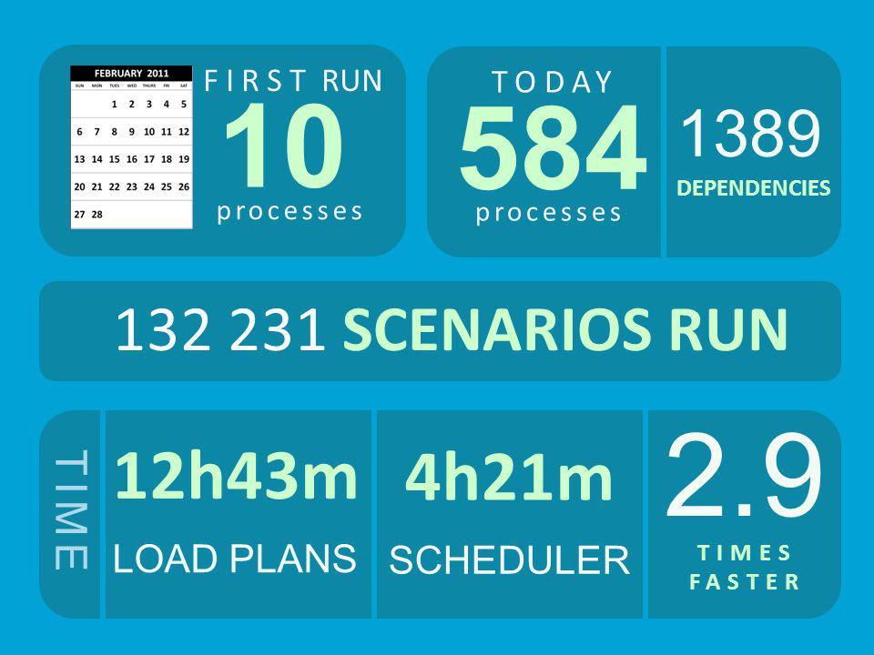 10 584 2.9 12h43m 4h21m 1389 132 231 SCENARIOS RUN TIME LOAD PLANS