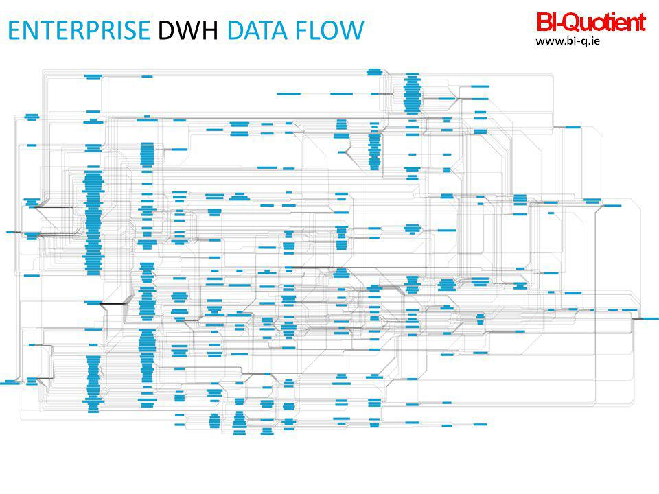 Enterprise DWH Data FloW