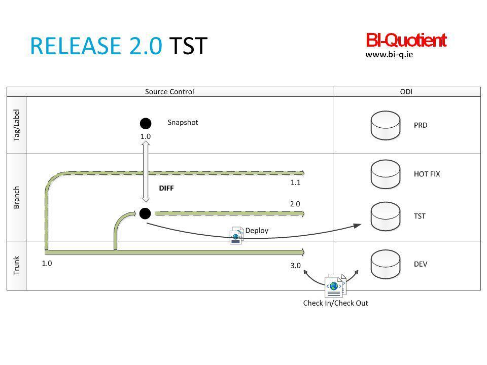 Release 2.0 TST