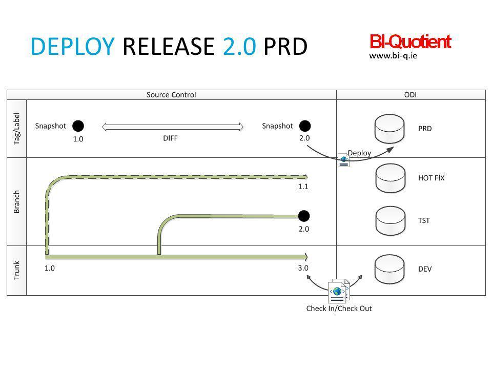 Deploy Release 2.0 PRD