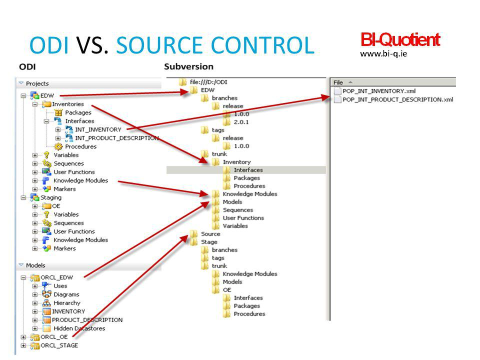 ODI vs. Source control