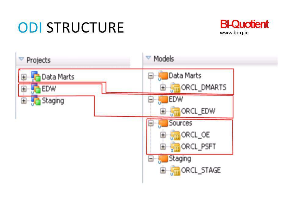 ODI structure