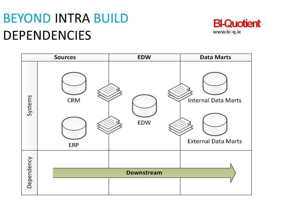Beyond intra build Dependencies