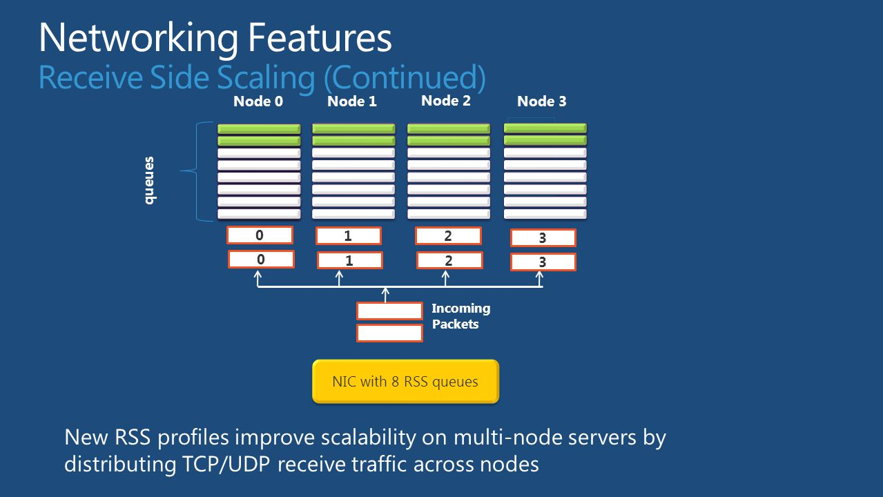 Networking Features Receive Side Scaling (Continued)