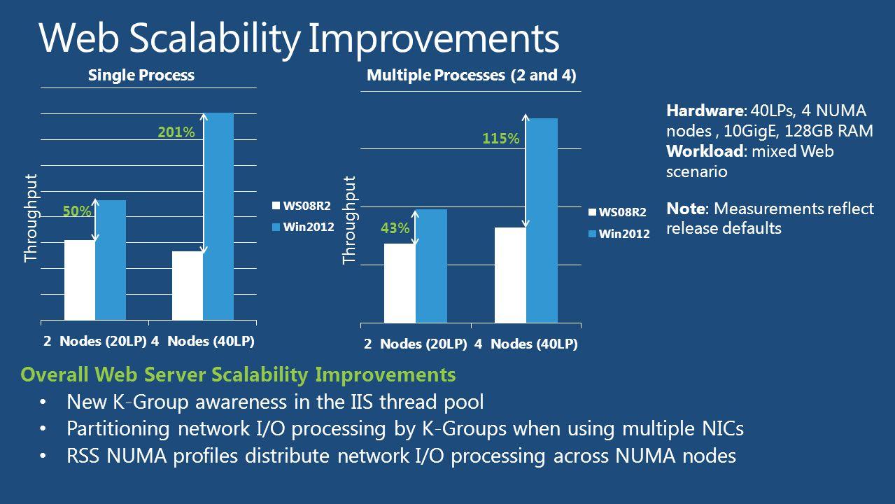 Web Scalability Improvements