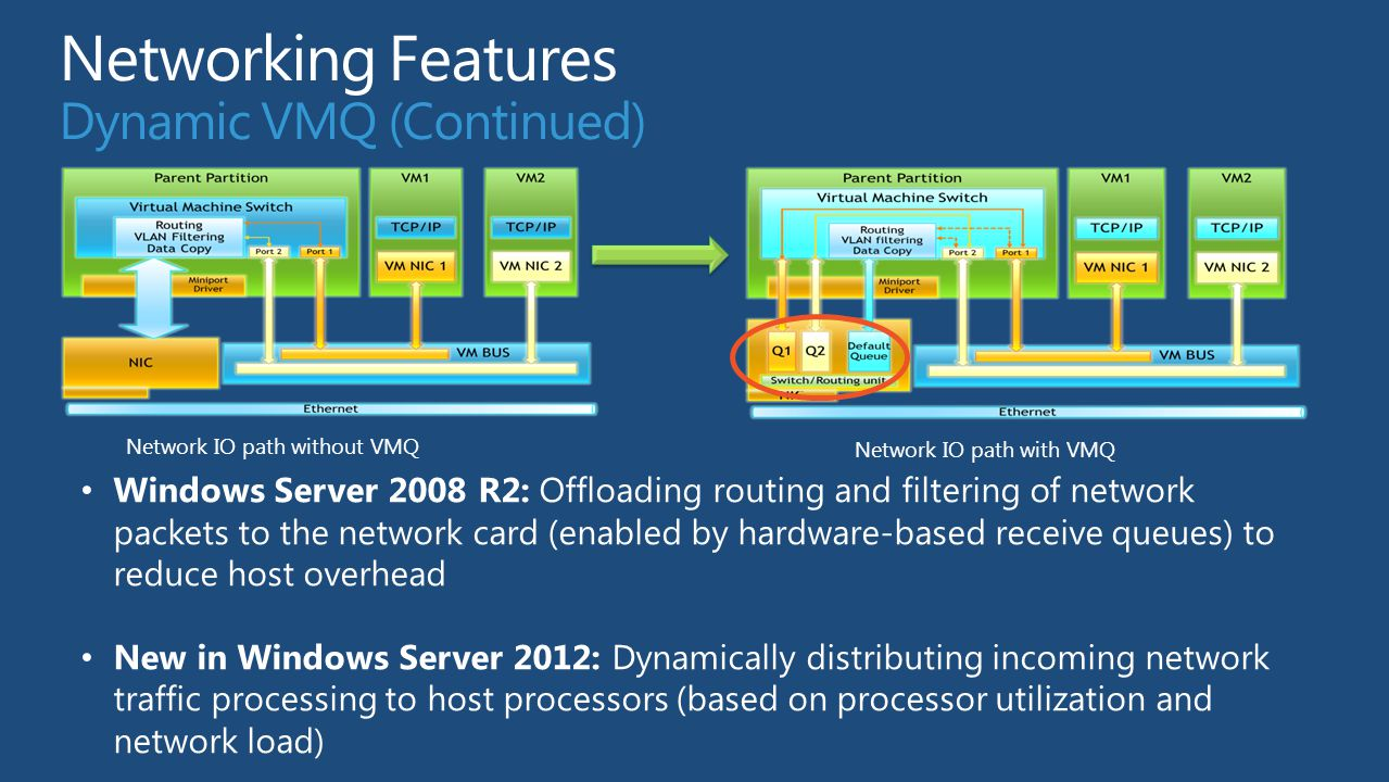 Networking Features Dynamic VMQ (Continued)