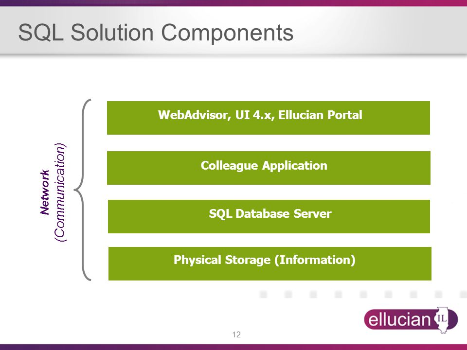 SQL Solution Components