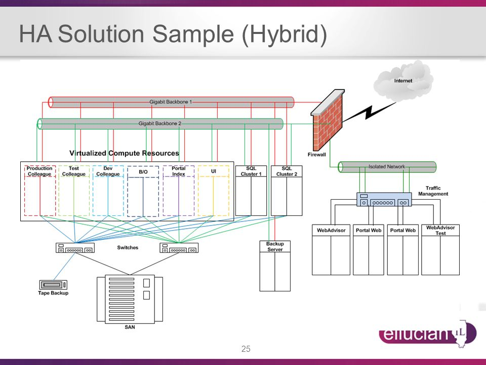 HA Solution Sample (Hybrid)