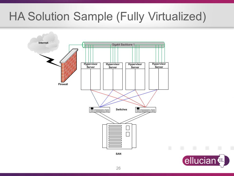 HA Solution Sample (Fully Virtualized)