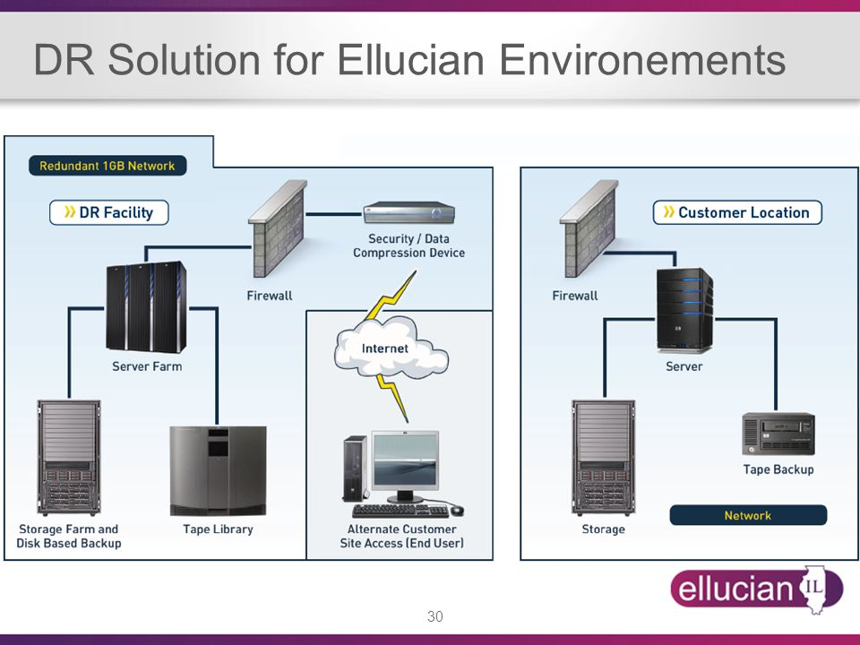 DR Solution for Ellucian Environements