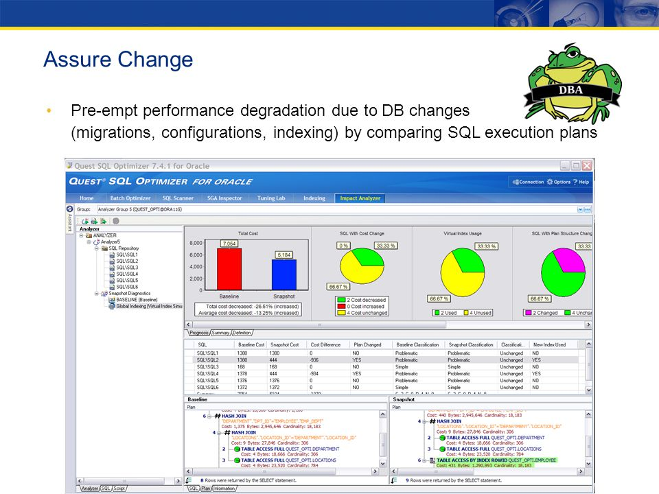 Assure Change Pre-empt performance degradation due to DB changes