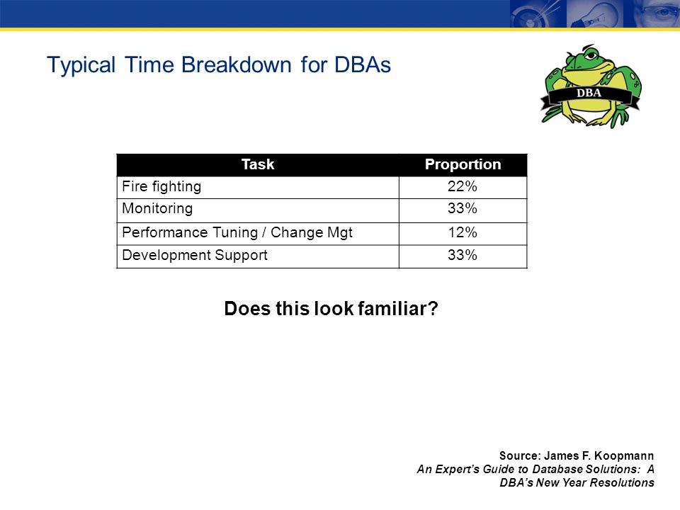 Typical Time Breakdown for DBAs