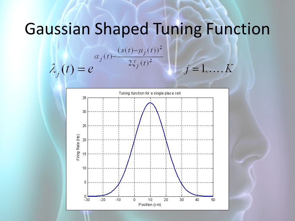 Gaussian Shaped Tuning Function
