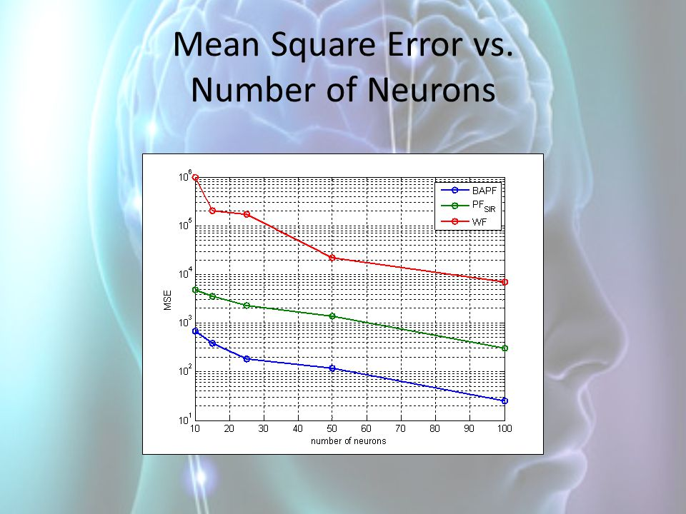 Mean Square Error vs. Number of Neurons