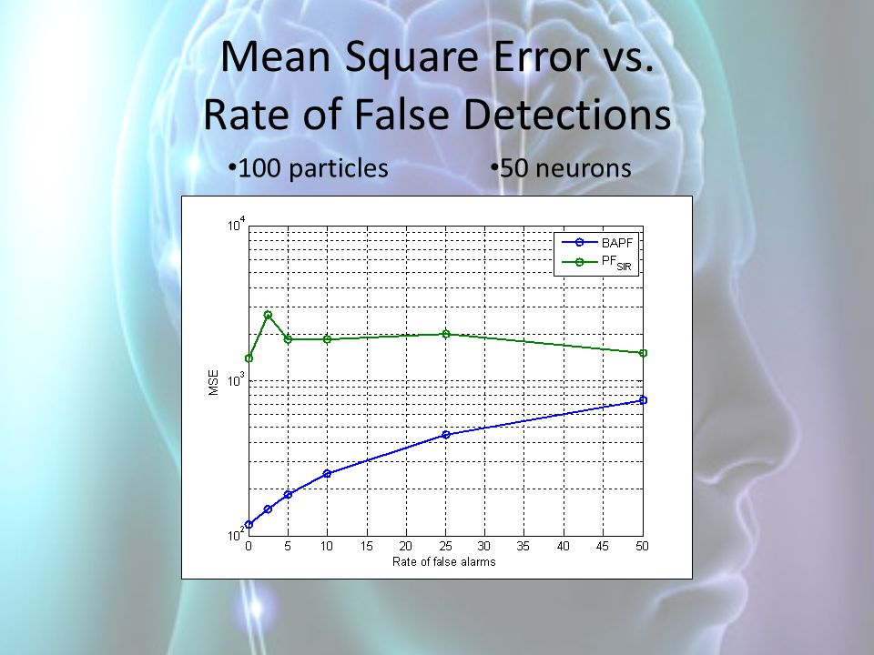 Mean Square Error vs. Rate of False Detections
