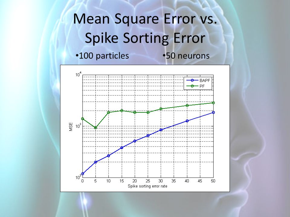 Mean Square Error vs. Spike Sorting Error